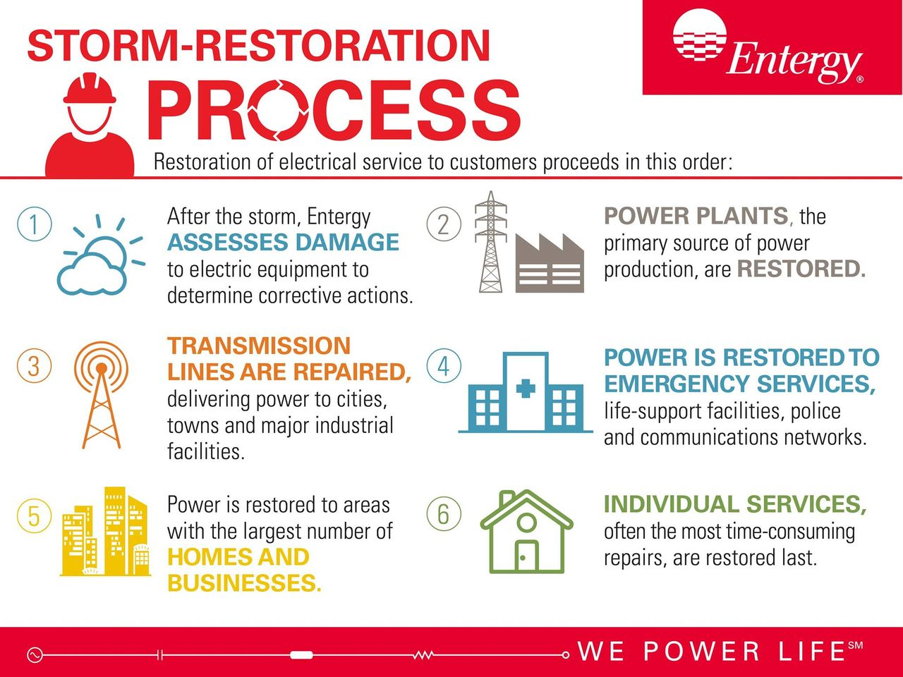 Entergy Texas Storm Restoration Saturday Morning Update